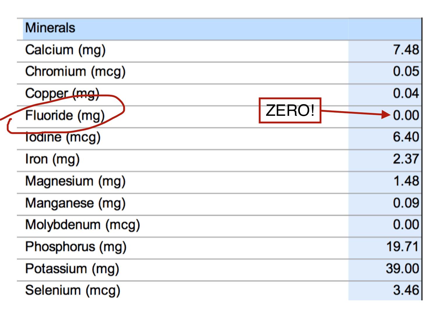 Thyroid Greens Ingredients