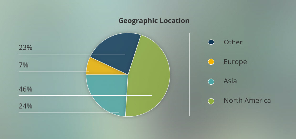 life science marketing audience locations worldwide